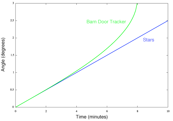 tracker blog barns door p mount log star build joshua luben automated barn